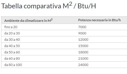 tabella comparativa M2 e Btu/H per scoprire la potenza di un climatizzatore